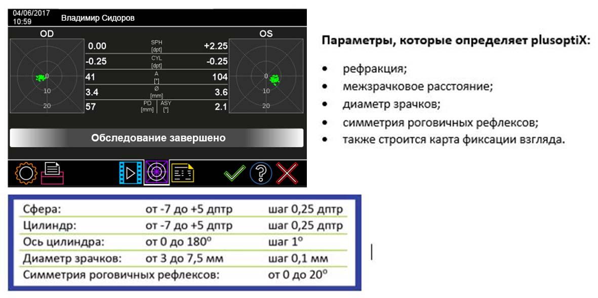 Параметры, определяемые уникальным прибором Plusoptix A12